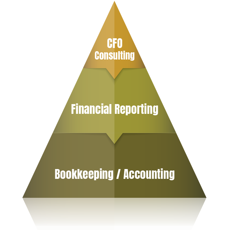 Pyramid shaped graphic showing the 3 levels of services that Value Management Resources offers